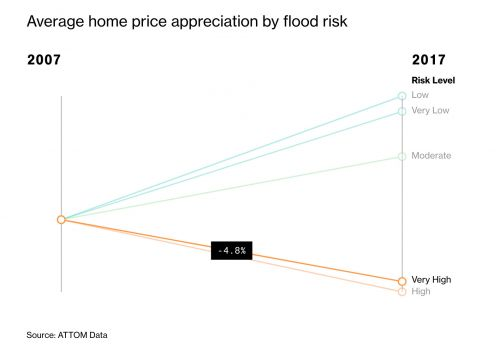 We just got a clear sign the trillion-dollar coastal property bubble could burst any time