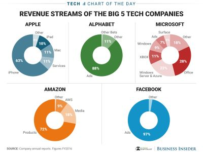 The tech industry is dominated by 5 big companies - here's how each makes its money