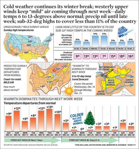 """Cold weather continues its winter break; westerly upper winds keep """"mild"""" air coming through next week-daily temps 6 to 13-degrees above normal; precip nil until late week; sub-32-deg highs to cover less than 11% of the country"""