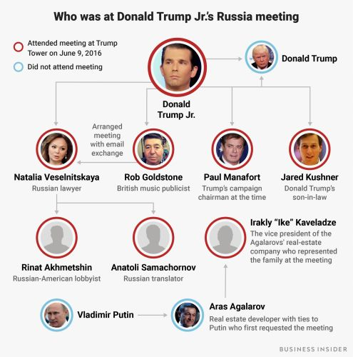 The 8 people who were in the room when Donald Trump Jr. met with the Russian lawyer at Trump Tower to get dirt on Clinton