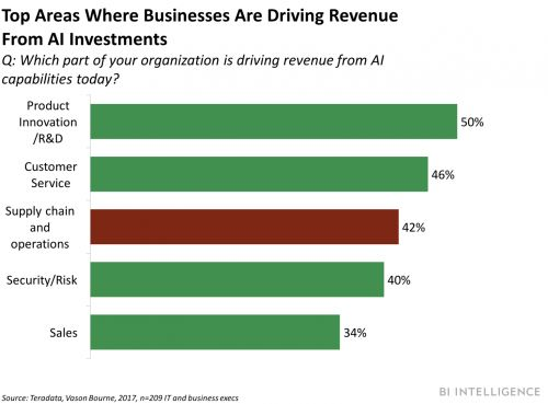 Early adopters of AI in transportation and logistics already enjoy profit margins greater than 5% - while non-adopters are in the red