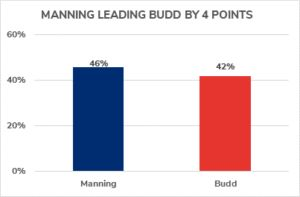 POLL: Manning Leads Budd in NC-13