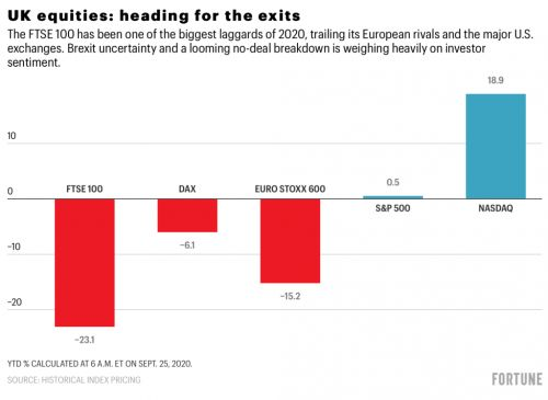 Down a stunning 23%, London's once mighty FTSE is trading like an emerging-market stock exchange