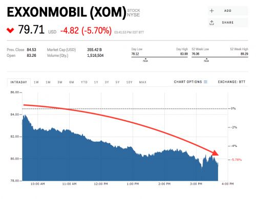 ExxonMobil is getting whacked