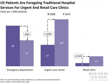 Patients are transforming from passive recipients of healthcare services to active participants in their own health