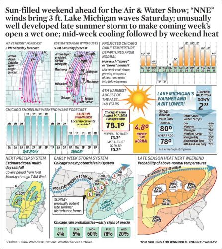"""Sun-filled weekend ahead for the Air & Water Show; """"NNE"""" winds bring 3 ft. Lake Michigan waves Saturday; unusually well developed late summer storm to make coming week's open a wet one; mid-week cooling followed by weekend heat"""