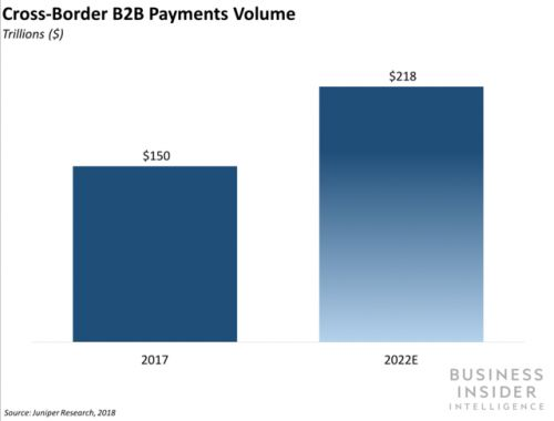 WorldRemit has debuted a cross-border B2B solution for SMBs to pay employees worldwide