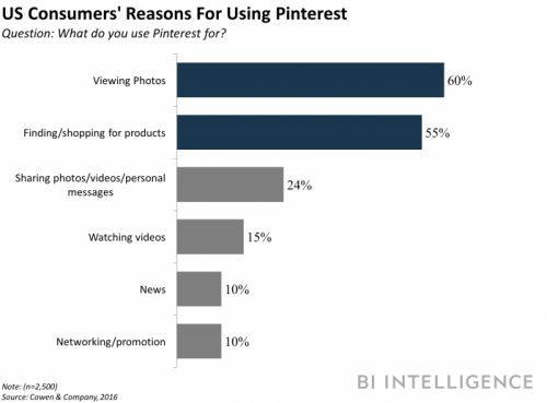 Pinterest's latest feature helps connect brands with influencers