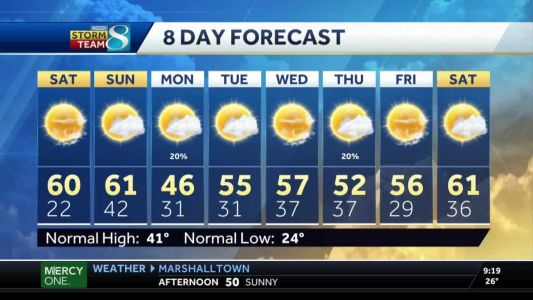 Temperatures hit the 60s for the weekend
