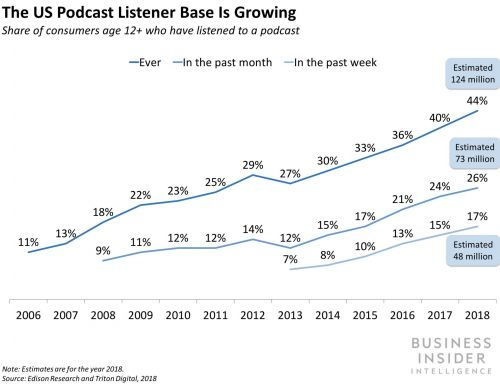 THE PODCAST REPORT: Why podcasts should be the go-to channel for your next ad campaign - and how brands can tap into the future of audio