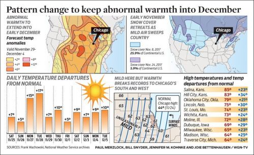 Pattern change to keep abnormal warmth into December