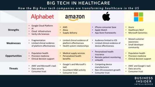 BIG TECH IN HEALTHCARE: How Alphabet, Amazon, Apple, and Microsoft are shaking up healthcare - and what it means for the future of the industry