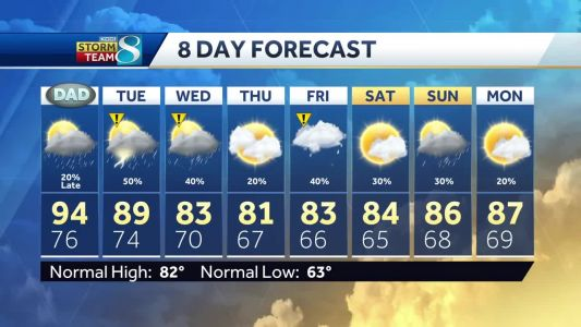 Videocast: Storm chances to start the work week
