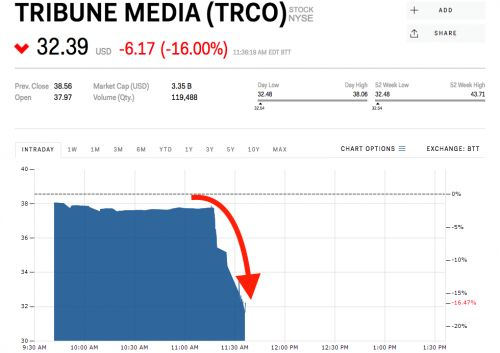 Tribune Media plunges after FCC says it has 'serious concerns' about Sinclair's $3.9 billion purchase of the company