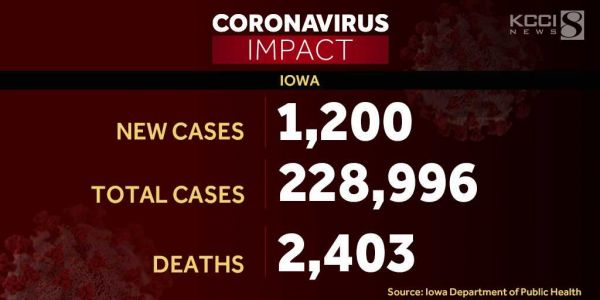 28 additional COVID-19 deaths, 1,200 new cases reported in Iowa