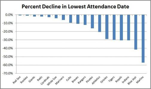 MLB Attendance Drops to Lowest Average in 15 Years
