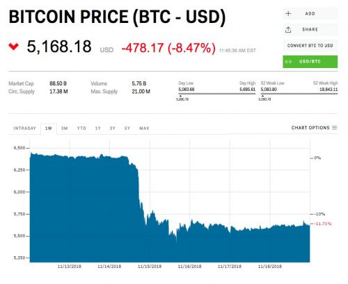 Bitcoin price briefly drops below $5000 as brutal crypto sell-off continues