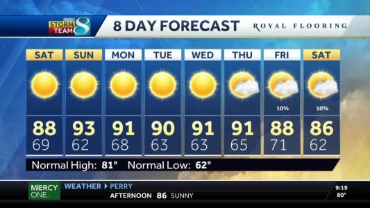 Hot, dry conditions continue over the weekend