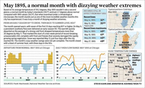 May 1895, a normal month with dizzying weather extremes