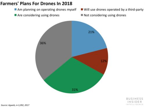 Drones are no longer a cool novelty only a handful of companies are testing - they're infiltrating a slew of industries and applications