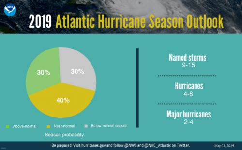 The Hurricane Season Prediction for 2019 Is Similar to Last Year. That's Bad News
