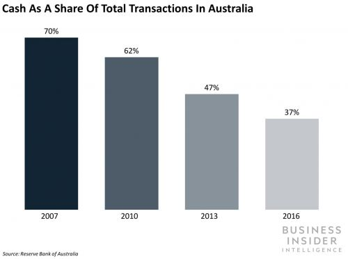 The companies disrupting the payments industry in major markets through digital