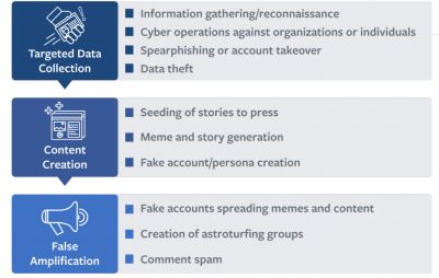 Facebook Admits It's Being Used by Political Actors to Manipulate Opinion