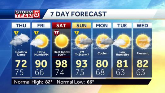 Video: Spot showers with temps in 70s