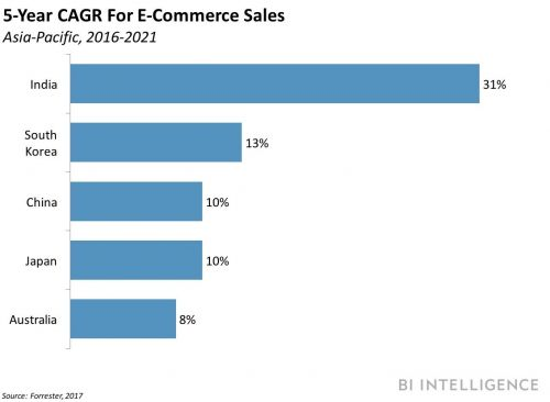 THE GLOBAL E-COMMERCE LANDSCAPE: How emerging markets will transform the future of online shopping