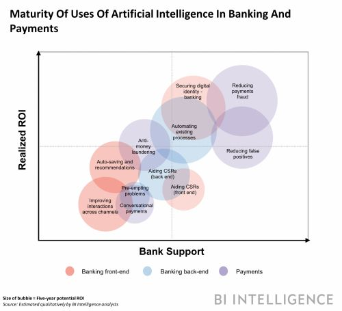AI IN BANKING AND PAYMENTS: How artificial intelligence can cut costs, build loyalty, and enhance security across financial services
