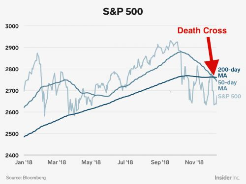 The stock market's 'death cross' is particularly bad news this time around, Bank of America says