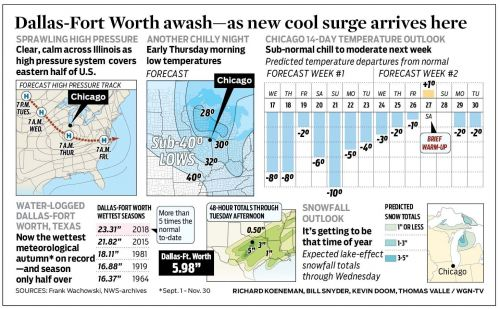 Dallas-Fort Worth awash-as new cool surge arrives here