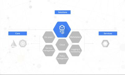 Google's hybrid Cloud Services Platform is now available in beta