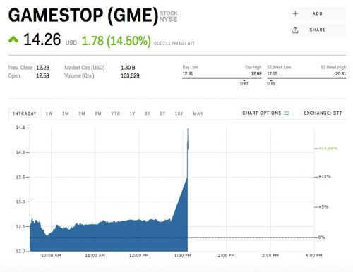 GameStop surges after announcing it's selling its AT&T Wireless stores for $700 million